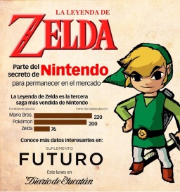 La diferencia Nintendo (this post is in spanish)